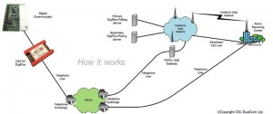 Communicated Alarm - How-it-Works